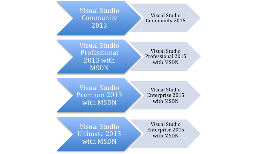File for MSDN Blog post