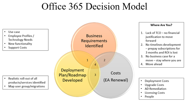 Office 365 Decision Model