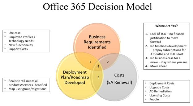 Office 365 Decision Model
