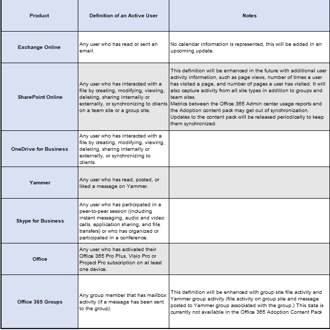 Office 365 Consumption Report - Active User matrix