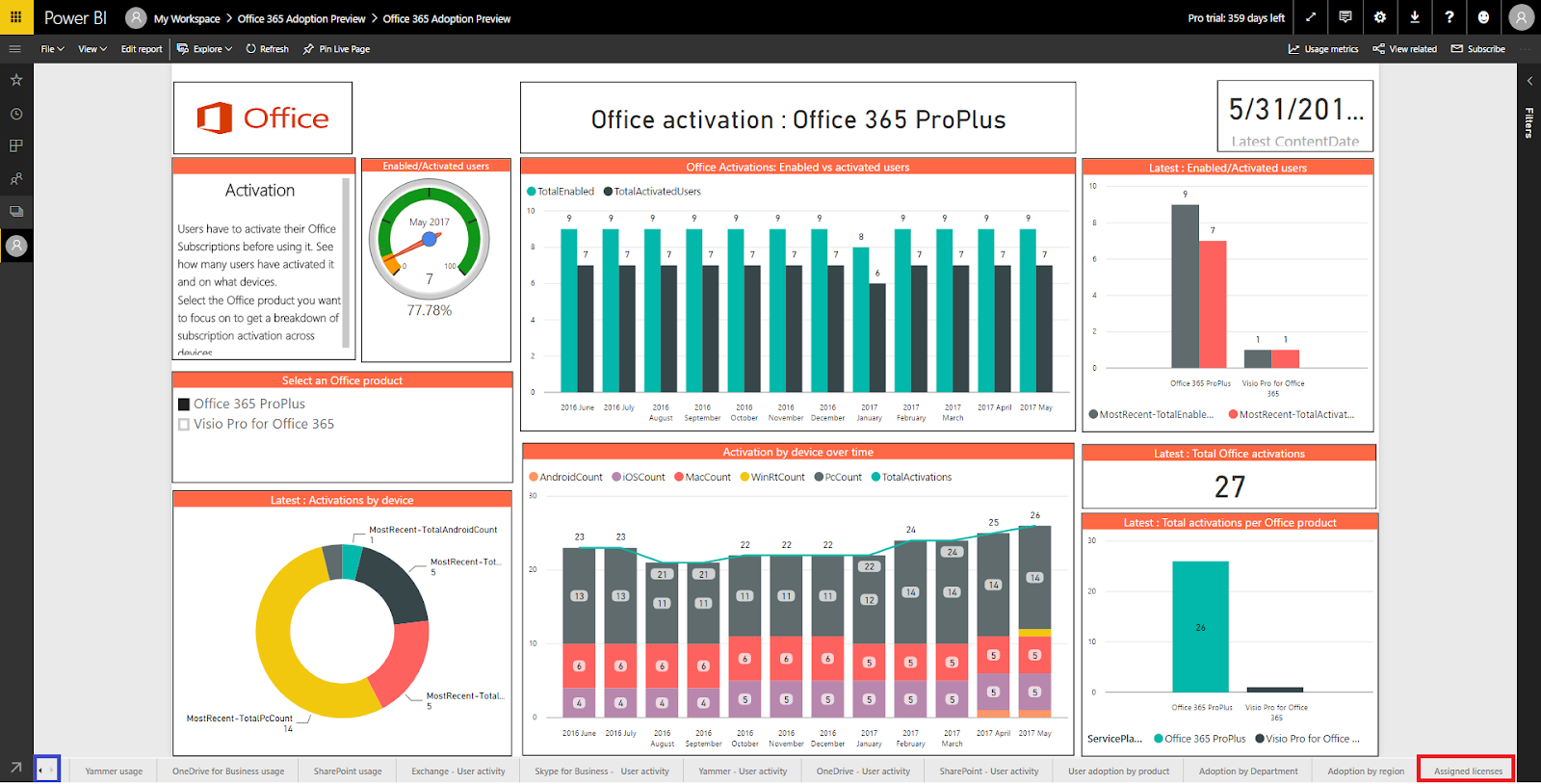 Office 365 Consumption Report - PowerBI Office Activation