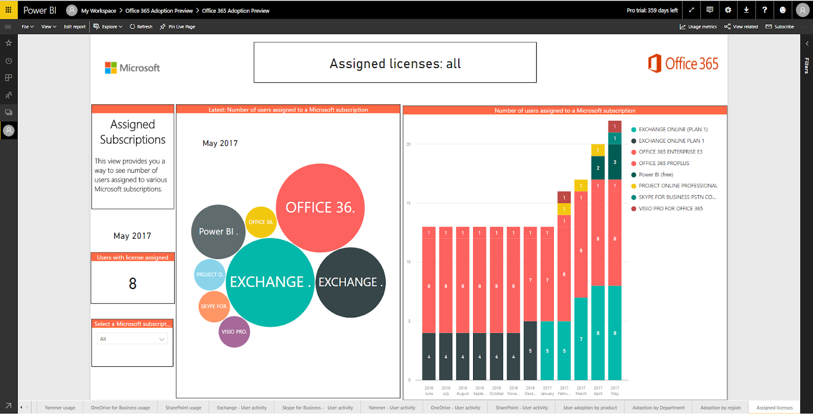 Office 365 Consumption Report - Assigned Licenses