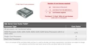 SQL Server Core Factor