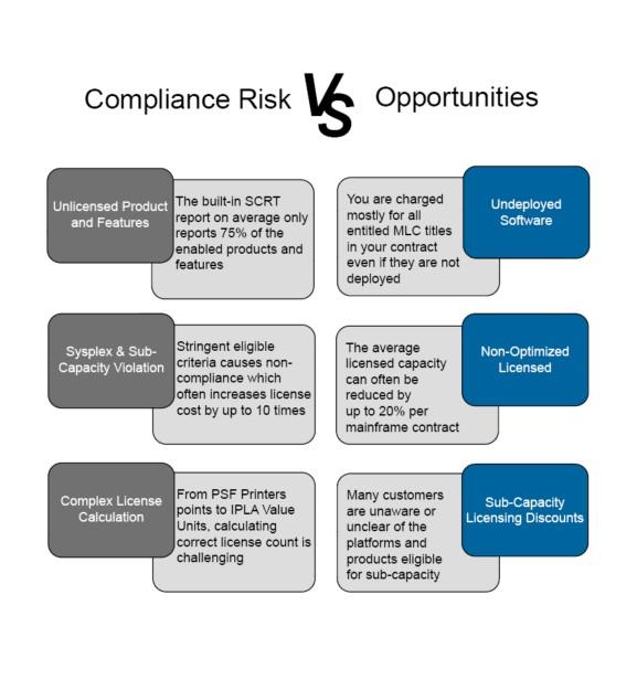 IBM License Compliance Risk vs Opportunities
