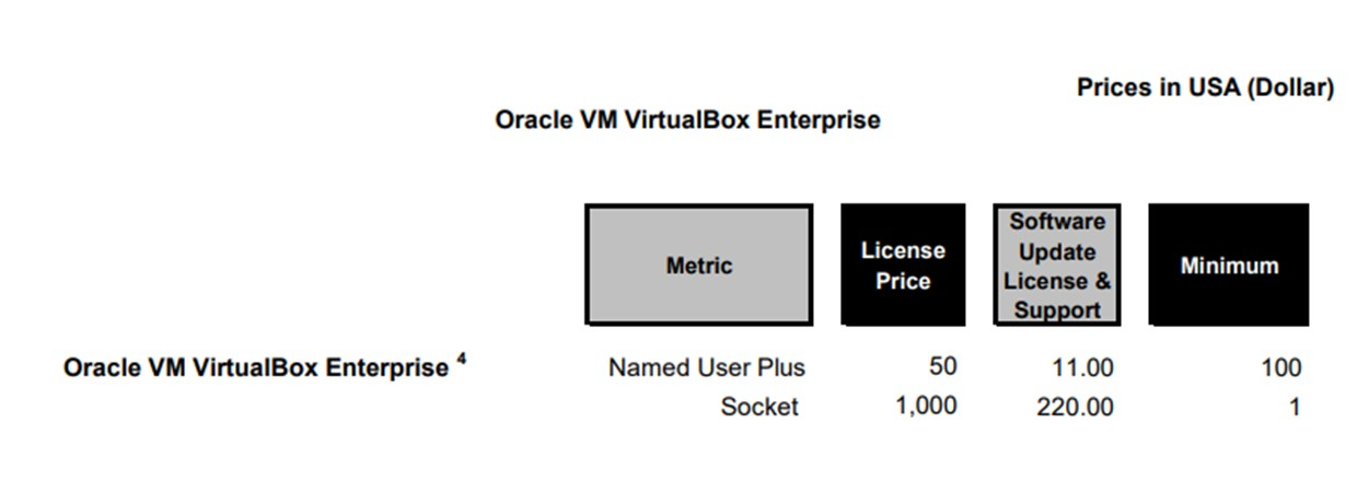 Oracle VirtualBox Pricing Chart