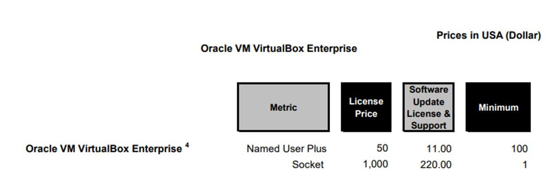 Oracle VirtualBox Pricing Chart