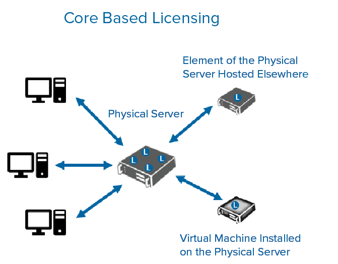 Core Based Licensing diagram SQL Server Licensing