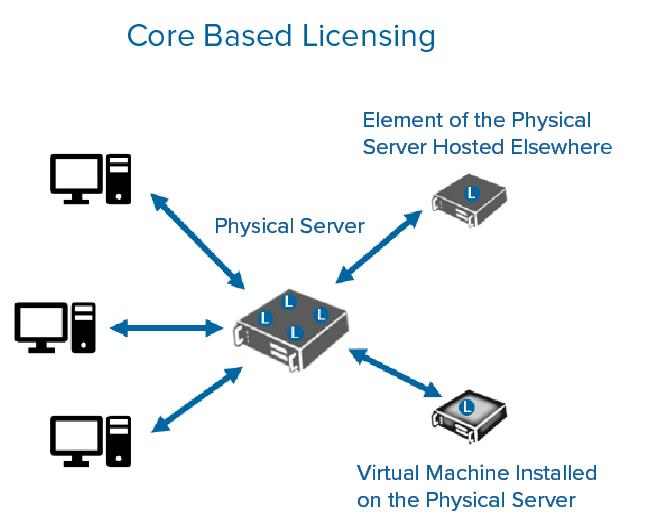 Core Based Licensing diagram SQL Server Licensing