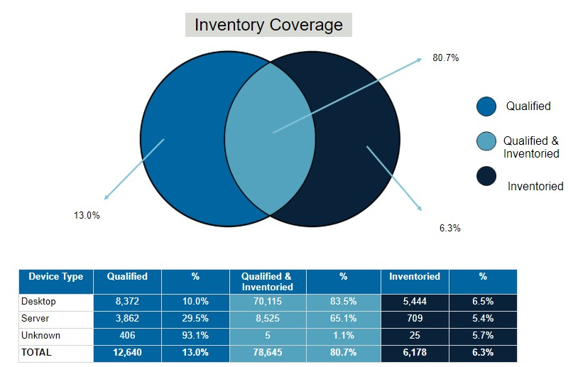 Active Directory Inventory Coverage Chart