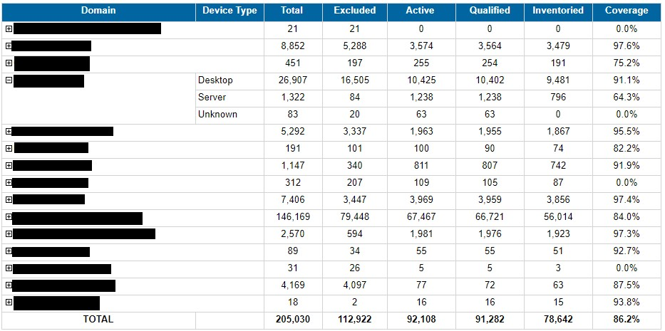 Active Directory Inventory Coverage View