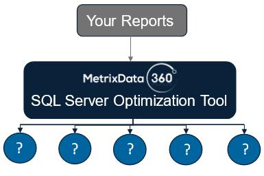 SQL Server Optimization Tool Diagram