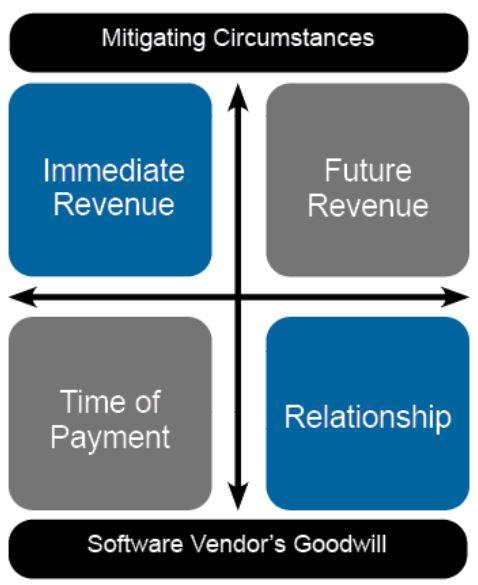 four factors software audit