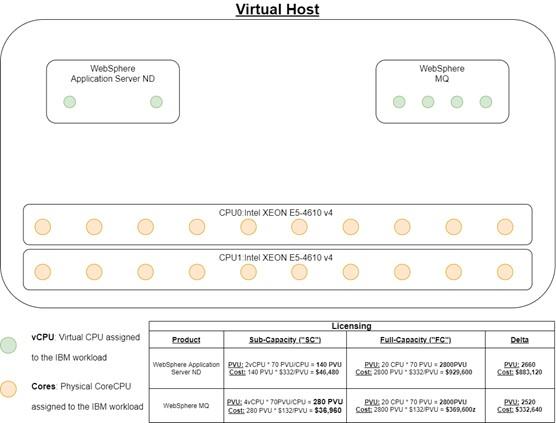 IBM Virtual Host Server Core Diagram