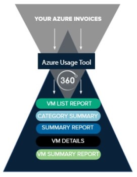 Azure Usage tool diagram