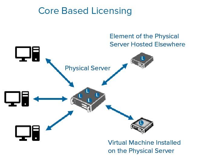 SQL Server Core based licensing diagram