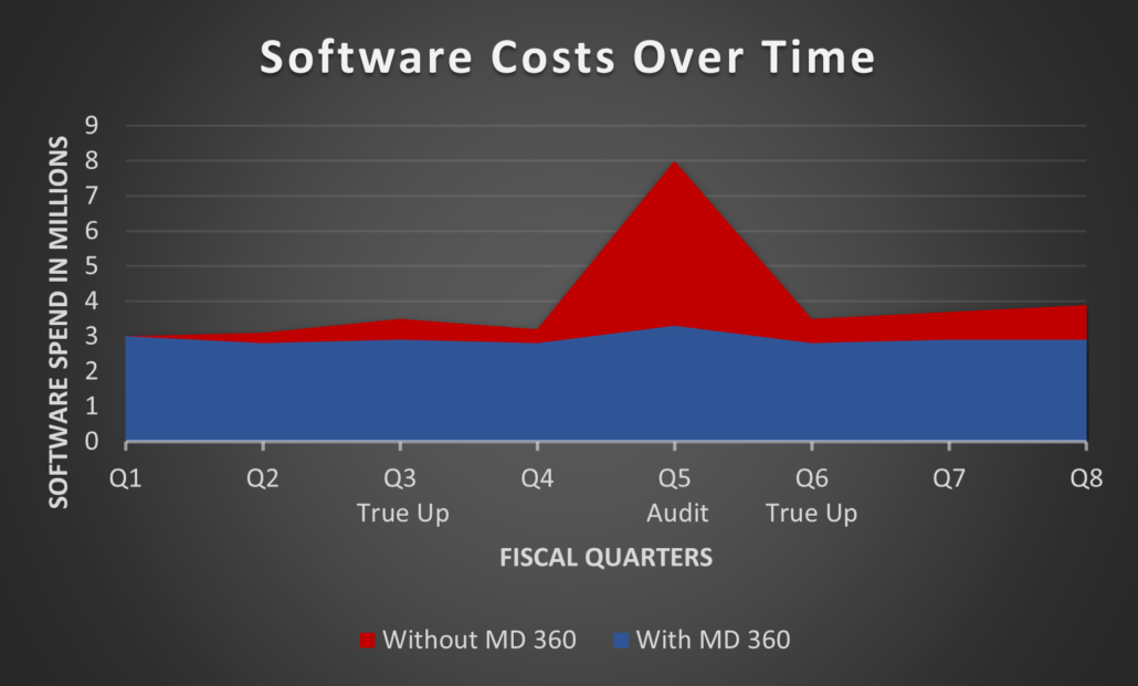 SAM Compass Software Spend Chart with Assets Managed